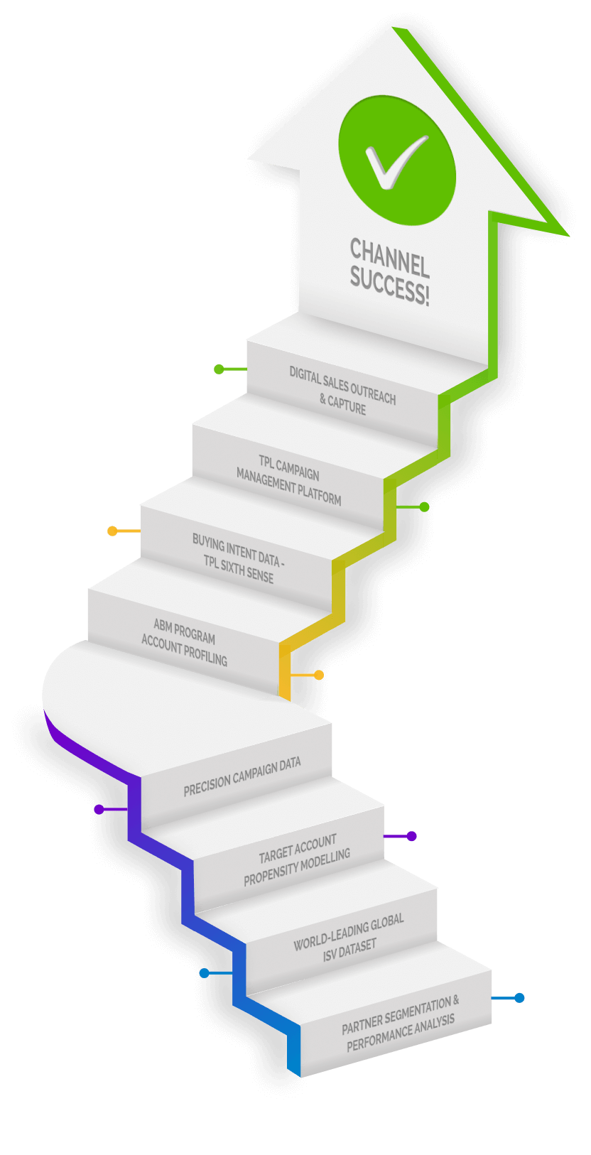tpl digital smart channels stairs