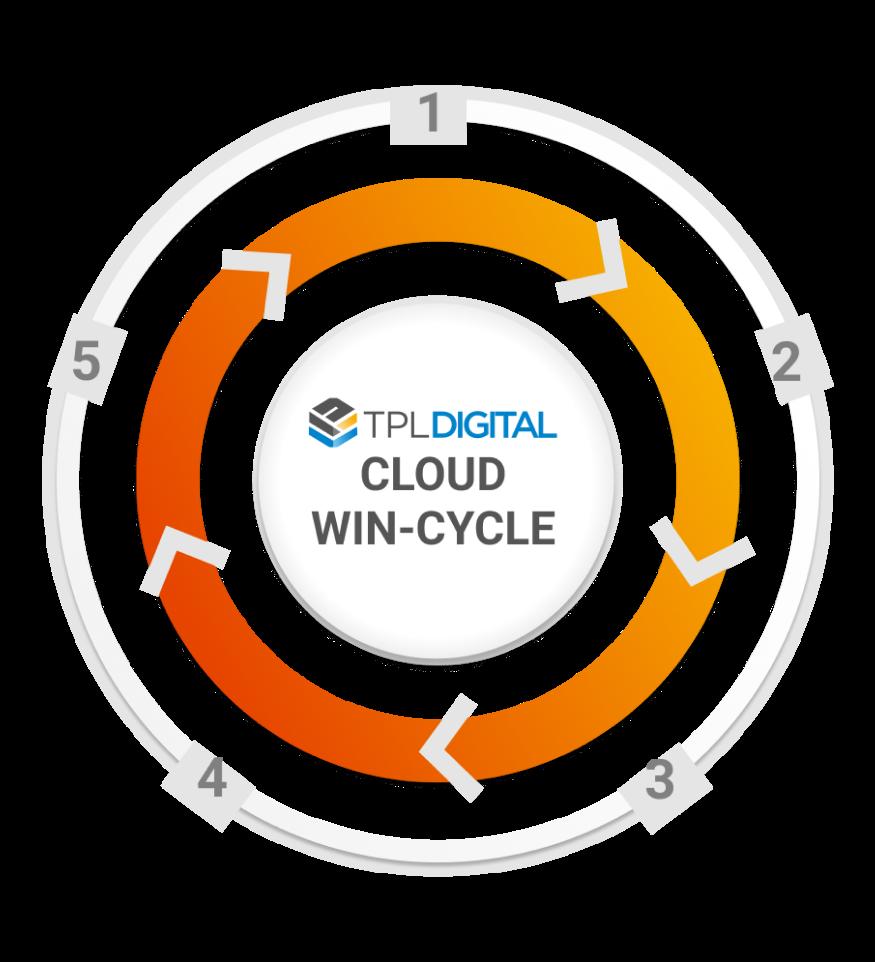 Cloud wind cycle tpl digital large