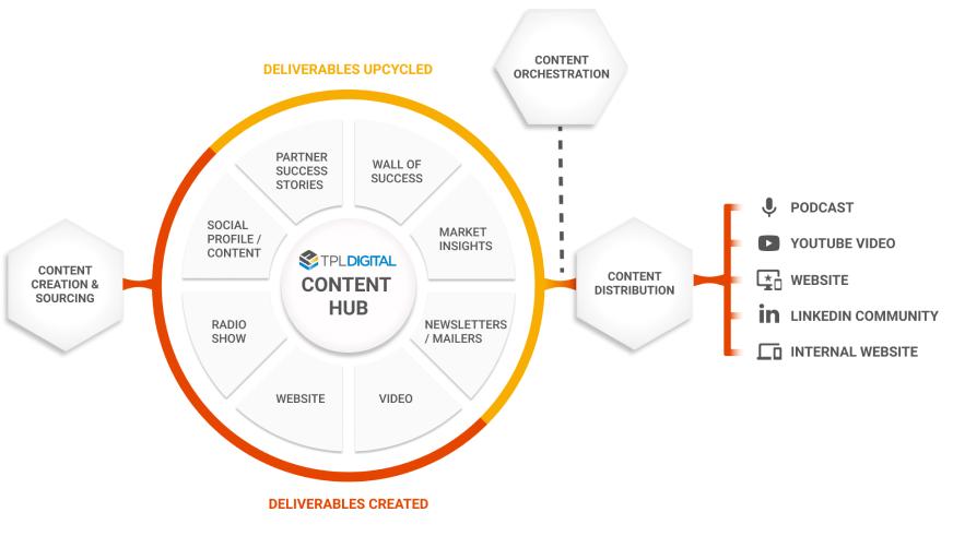 tpl-digital-content-hub