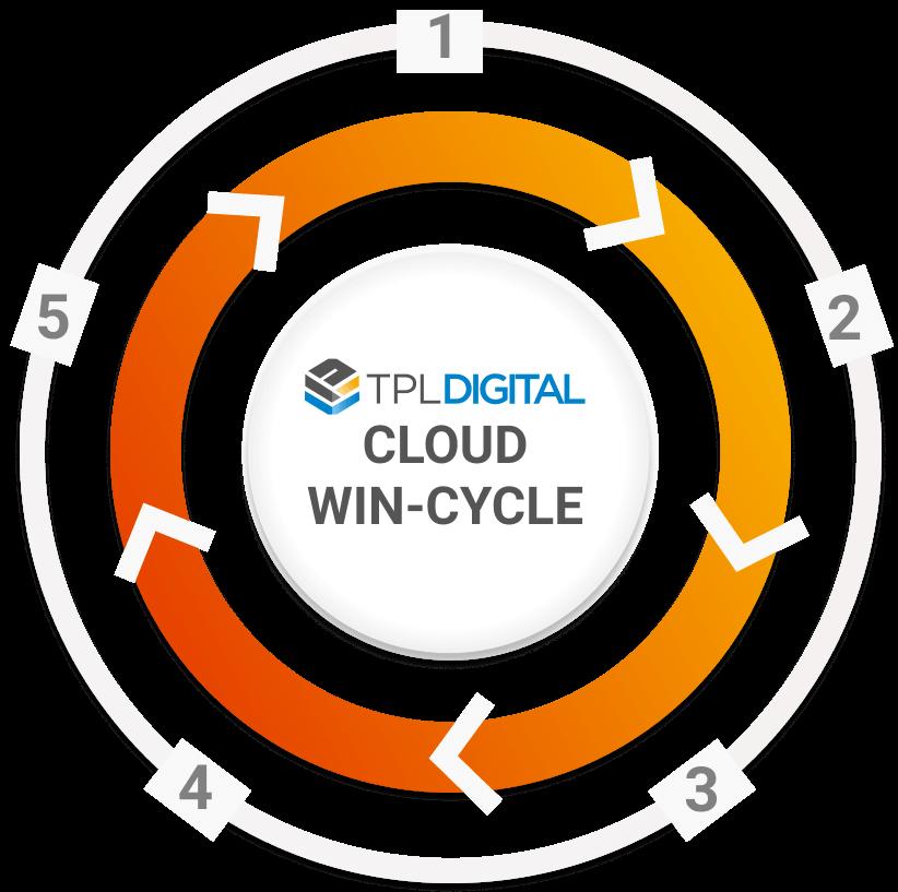 Cloud Win Cycle 1